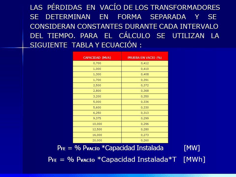 PFE = % PVACÍO *Capacidad Instalada [MW]